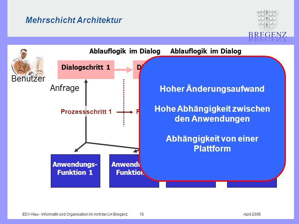 EDV-Neu - Informatik und Organisation im Amt der LH Bregenz 15April 2006 Mehrschicht Architektur Dialogschritt 1Dialogschritt 2Dialogschritt n Ablaufl