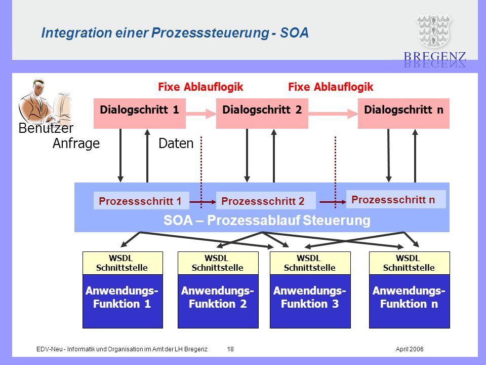 EDV-Neu - Informatik und Organisation im Amt der LH Bregenz 18April 2006 Integration einer Prozesssteuerung - SOA Fixe Ablauflogik Anwendungs- Funktio