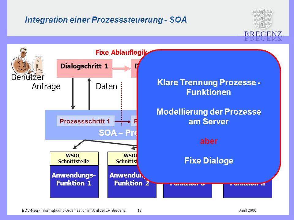 EDV-Neu - Informatik und Organisation im Amt der LH Bregenz 19April 2006 Integration einer Prozesssteuerung - SOA Fixe Ablauflogik Anwendungs- Funktio