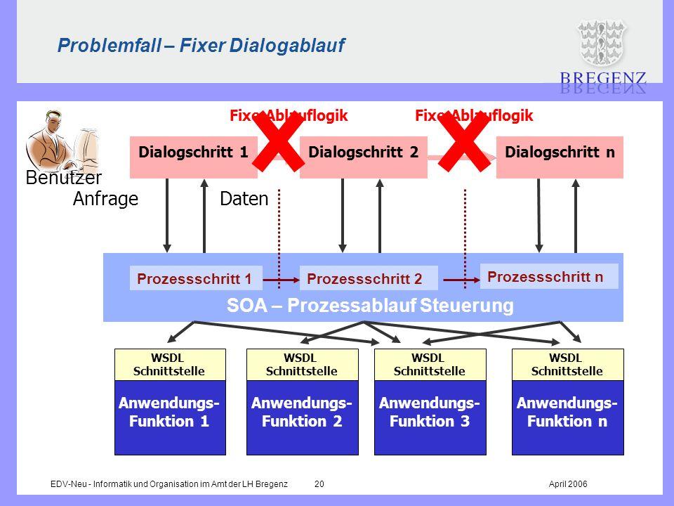 EDV-Neu - Informatik und Organisation im Amt der LH Bregenz 20April 2006 Fixe Ablauflogik Problemfall – Fixer Dialogablauf Prozessschritt 1Prozessschr