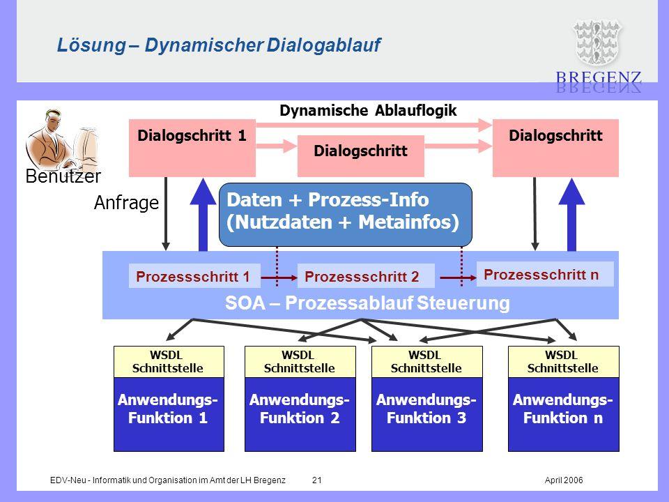 EDV-Neu - Informatik und Organisation im Amt der LH Bregenz 21April 2006 Lösung – Dynamischer Dialogablauf Dynamische Ablauflogik Prozessschritt 1Proz
