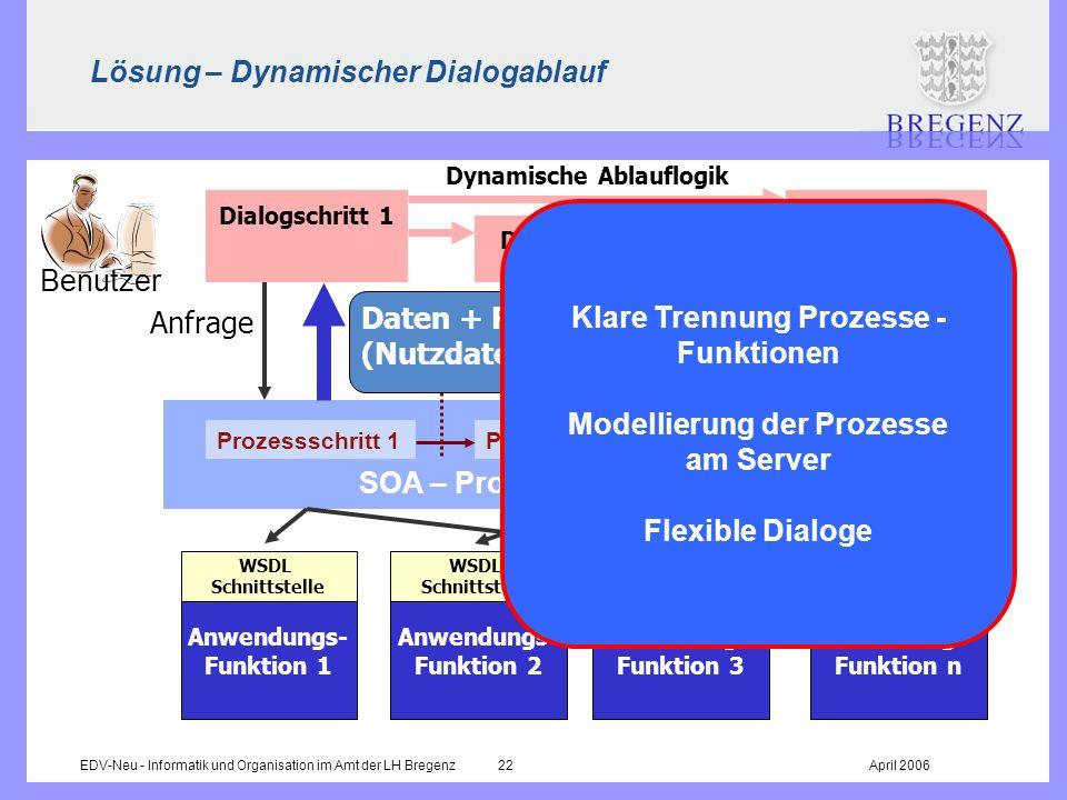 EDV-Neu - Informatik und Organisation im Amt der LH Bregenz 22April 2006 Lösung – Dynamischer Dialogablauf Dynamische Ablauflogik Prozessschritt 1Proz
