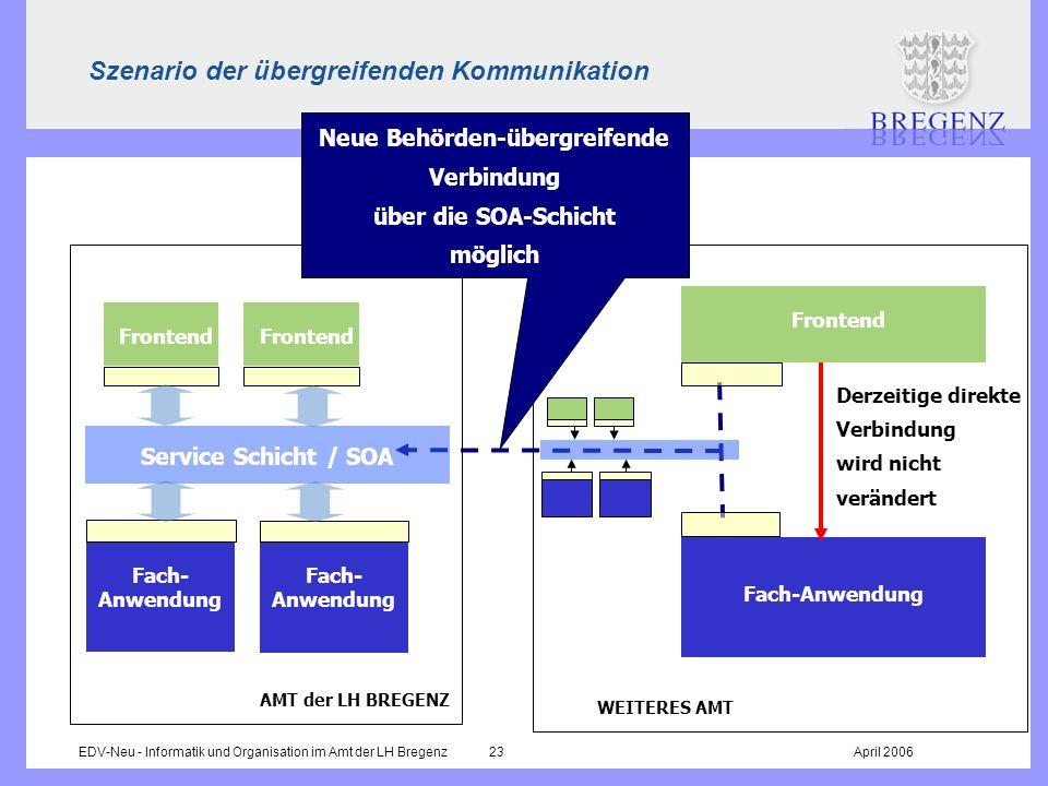 EDV-Neu - Informatik und Organisation im Amt der LH Bregenz 23April 2006 Szenario der übergreifenden Kommunikation Fach-Anwendung Derzeitige direkte V