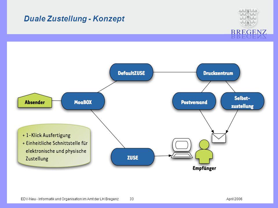 EDV-Neu - Informatik und Organisation im Amt der LH Bregenz 33April 2006 Duale Zustellung - Konzept