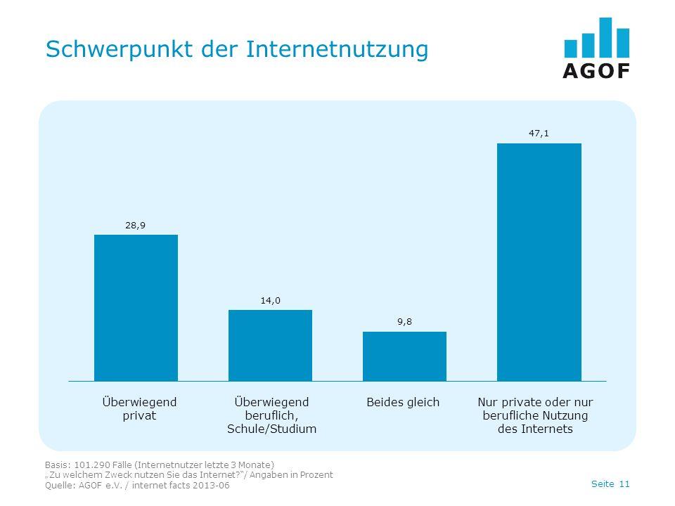 Seite 11 Schwerpunkt der Internetnutzung Basis: 101.290 Fälle (Internetnutzer letzte 3 Monate) Zu welchem Zweck nutzen Sie das Internet?/ Angaben in Prozent Quelle: AGOF e.V.
