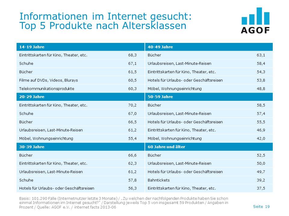 Seite 19 Informationen im Internet gesucht: Top 5 Produkte nach Altersklassen Basis: 101.290 Fälle (Internetnutzer letzte 3 Monate) / Zu welchen der nachfolgenden Produkte haben Sie schon einmal Informationen im Internet gesucht.