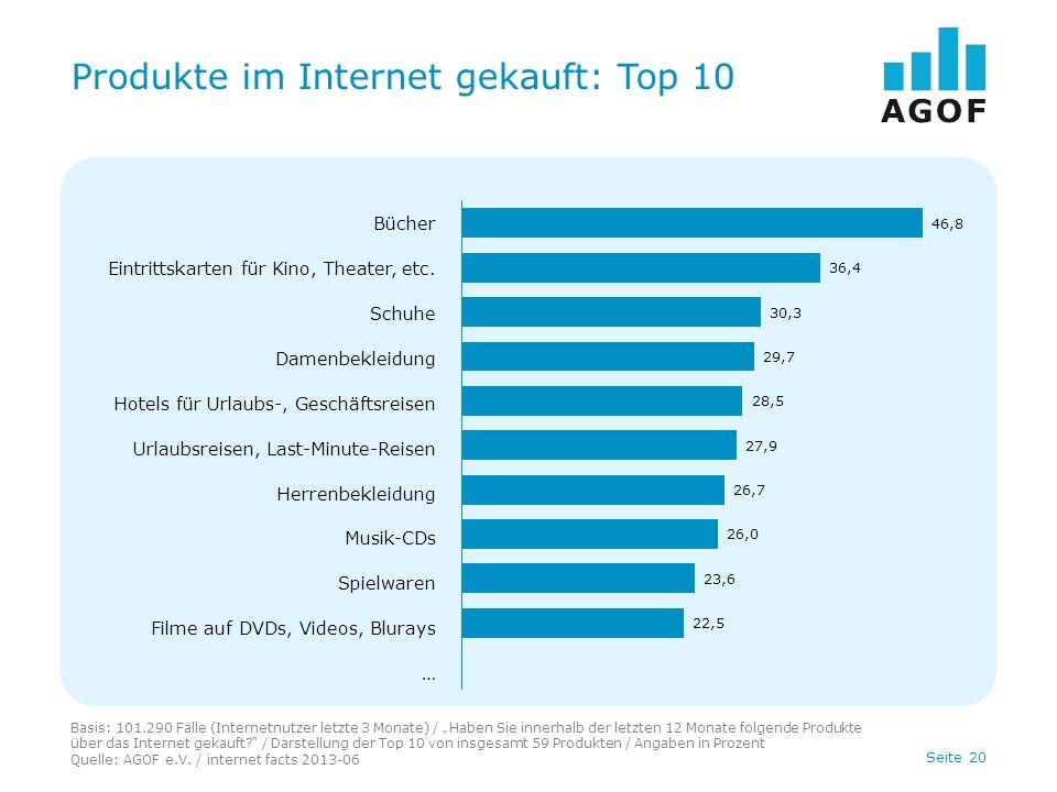 Seite 20 Produkte im Internet gekauft: Top 10 Basis: 101.290 Fälle (Internetnutzer letzte 3 Monate) / Haben Sie innerhalb der letzten 12 Monate folgende Produkte über das Internet gekauft.