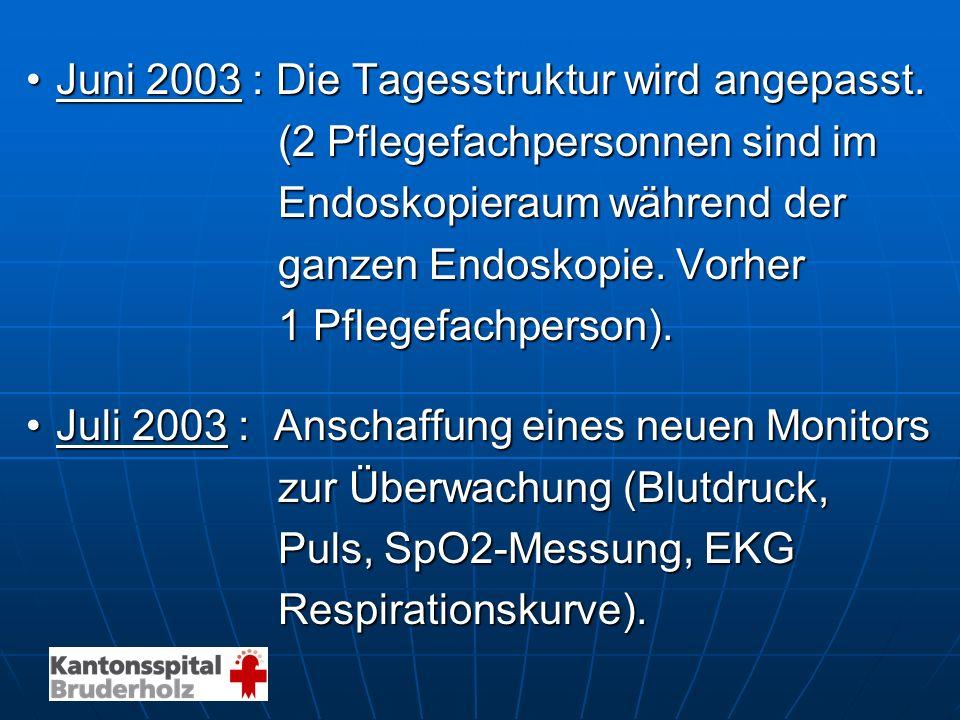 Juni 2003 : Die Tagesstruktur wird angepasst.Juni 2003 : Die Tagesstruktur wird angepasst. (2 Pflegefachpersonnen sind im (2 Pflegefachpersonnen sind