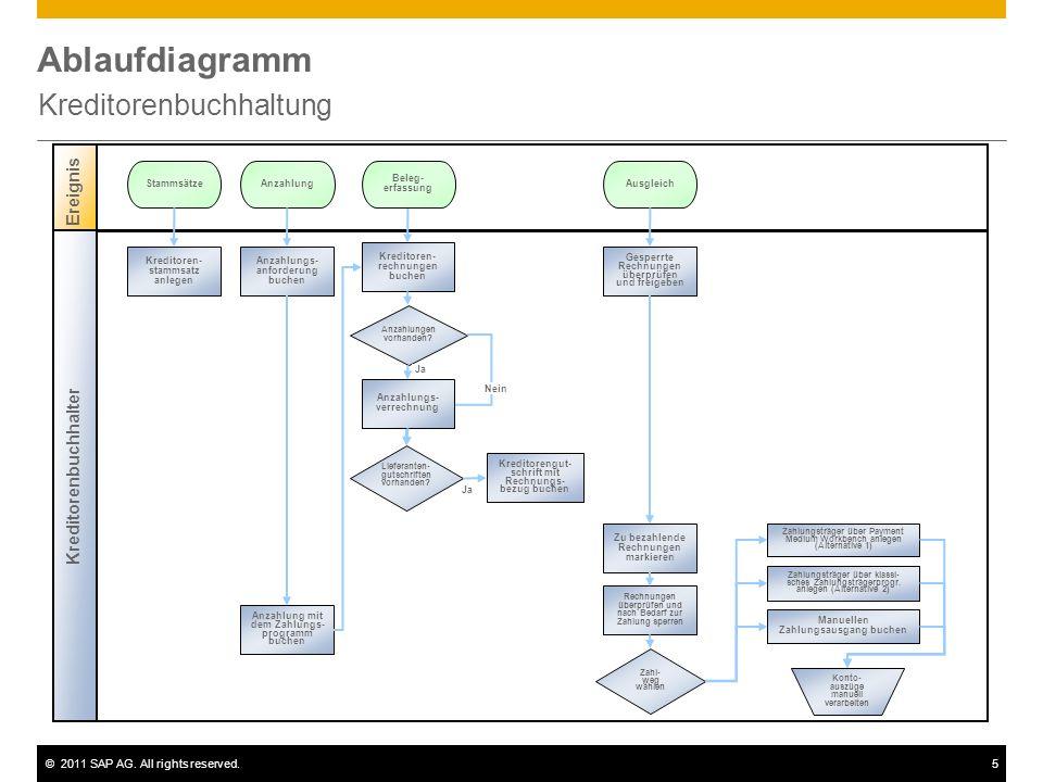 ©2011 SAP AG. All rights reserved.5 Ablaufdiagramm Kreditorenbuchhaltung Ereignis Kreditorenbuchhalter Anzahlungen vorhanden? Kreditoren- stammsatz an
