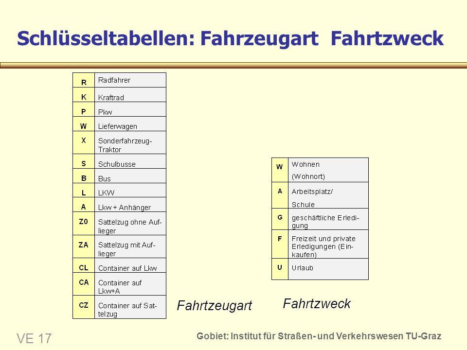 Gobiet: Institut für Straßen- und Verkehrswesen TU-Graz VE 17 Schlüsseltabellen: Fahrzeugart Fahrtzweck Fahrtzweck Fahrtzeugart