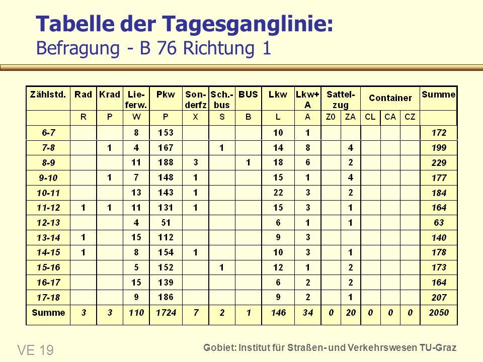 Gobiet: Institut für Straßen- und Verkehrswesen TU-Graz VE 19 Tabelle der Tagesganglinie: Befragung - B 76 Richtung 1