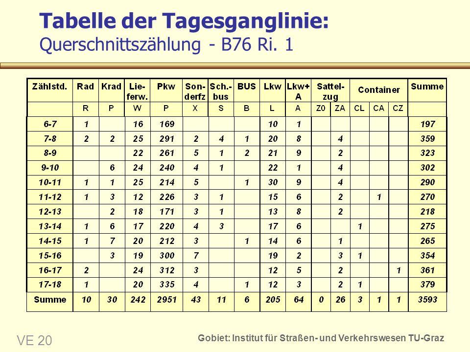 Gobiet: Institut für Straßen- und Verkehrswesen TU-Graz VE 20 Tabelle der Tagesganglinie: Querschnittszählung - B76 Ri. 1