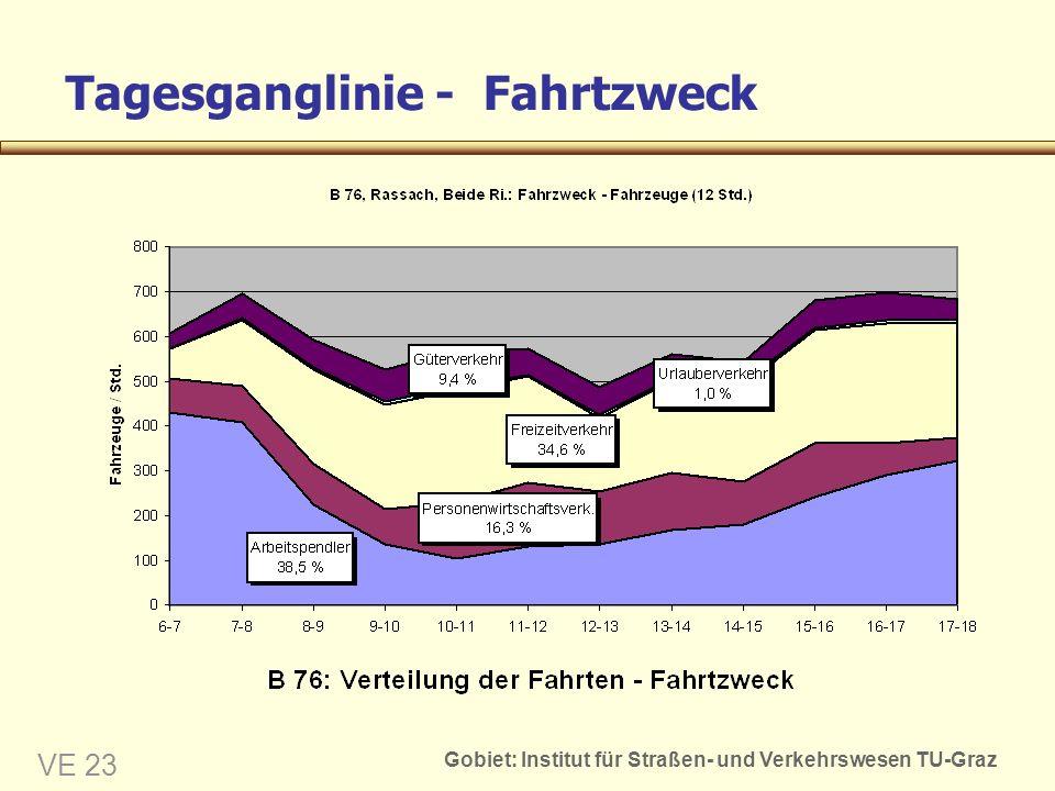 Gobiet: Institut für Straßen- und Verkehrswesen TU-Graz VE 23 Tagesganglinie - Fahrtzweck