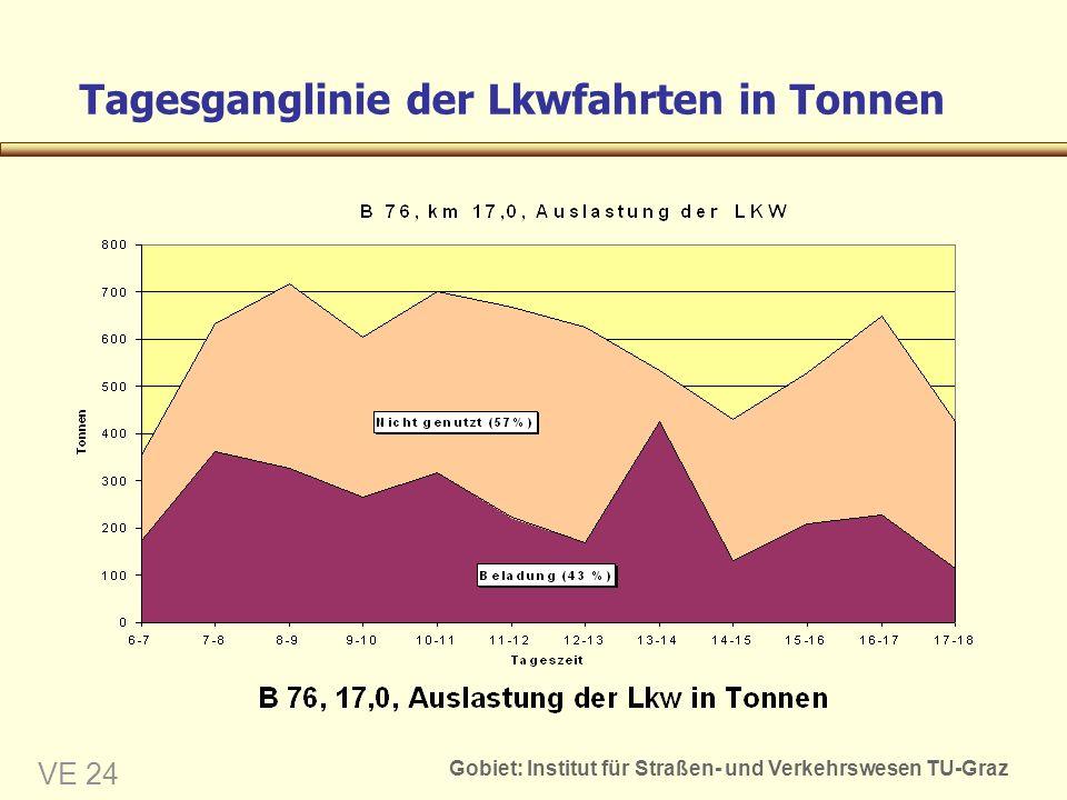 Gobiet: Institut für Straßen- und Verkehrswesen TU-Graz VE 24 Tagesganglinie der Lkwfahrten in Tonnen