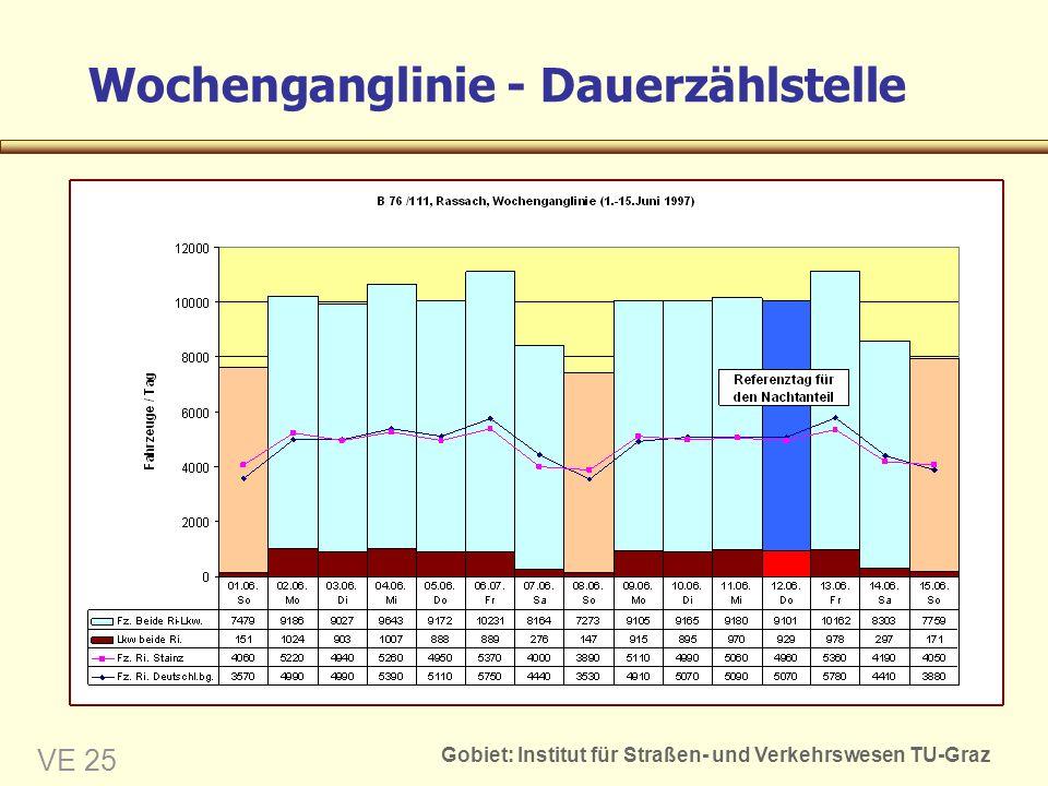 Gobiet: Institut für Straßen- und Verkehrswesen TU-Graz VE 25 Wochenganglinie - Dauerzählstelle