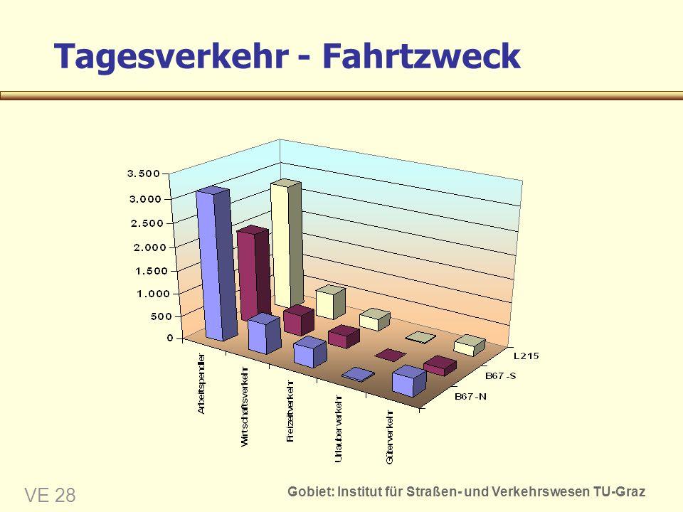 Gobiet: Institut für Straßen- und Verkehrswesen TU-Graz VE 28 Tagesverkehr - Fahrtzweck