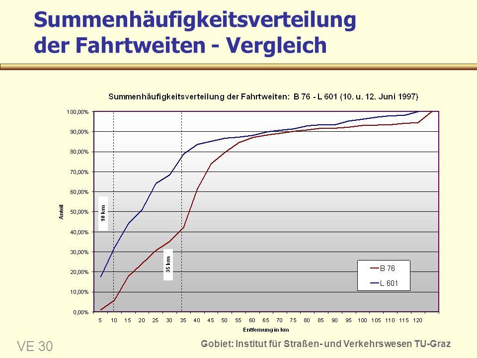 Gobiet: Institut für Straßen- und Verkehrswesen TU-Graz VE 30 Summenhäufigkeitsverteilung der Fahrtweiten - Vergleich