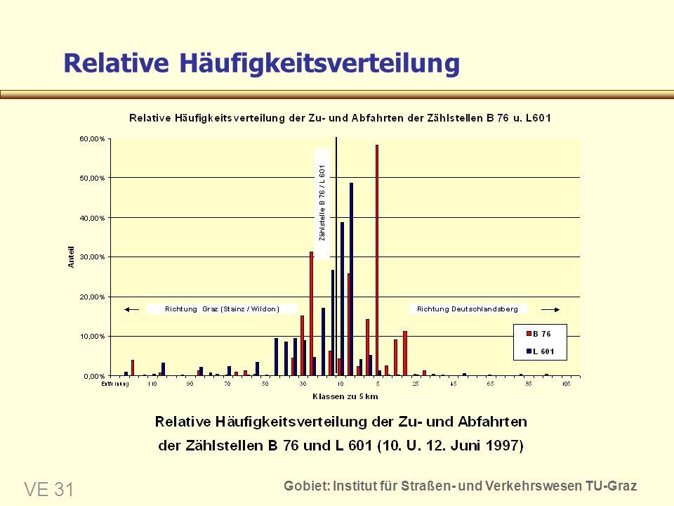 Gobiet: Institut für Straßen- und Verkehrswesen TU-Graz VE 31 Relative Häufigkeitsverteilung