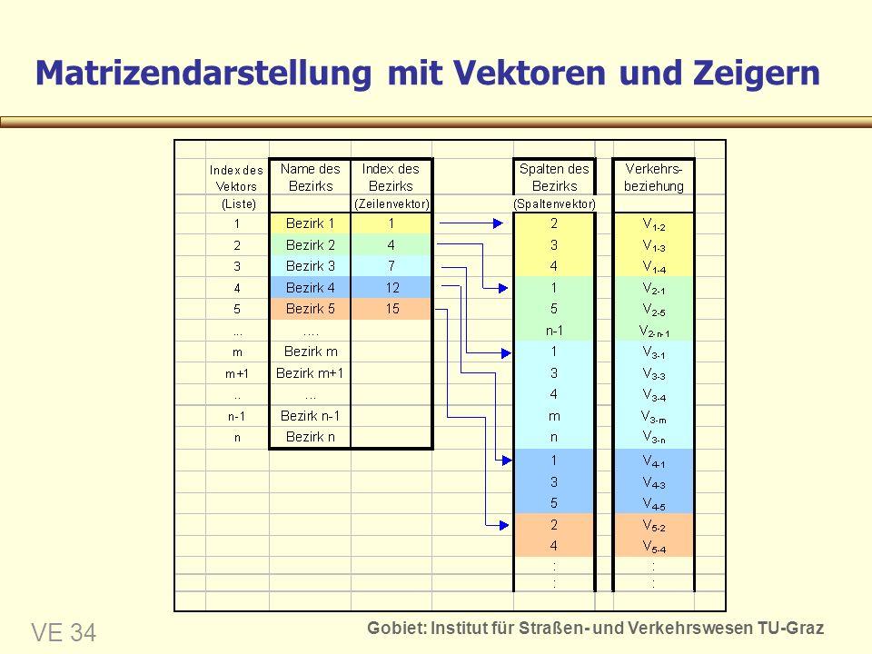 Gobiet: Institut für Straßen- und Verkehrswesen TU-Graz VE 34 Matrizendarstellung mit Vektoren und Zeigern
