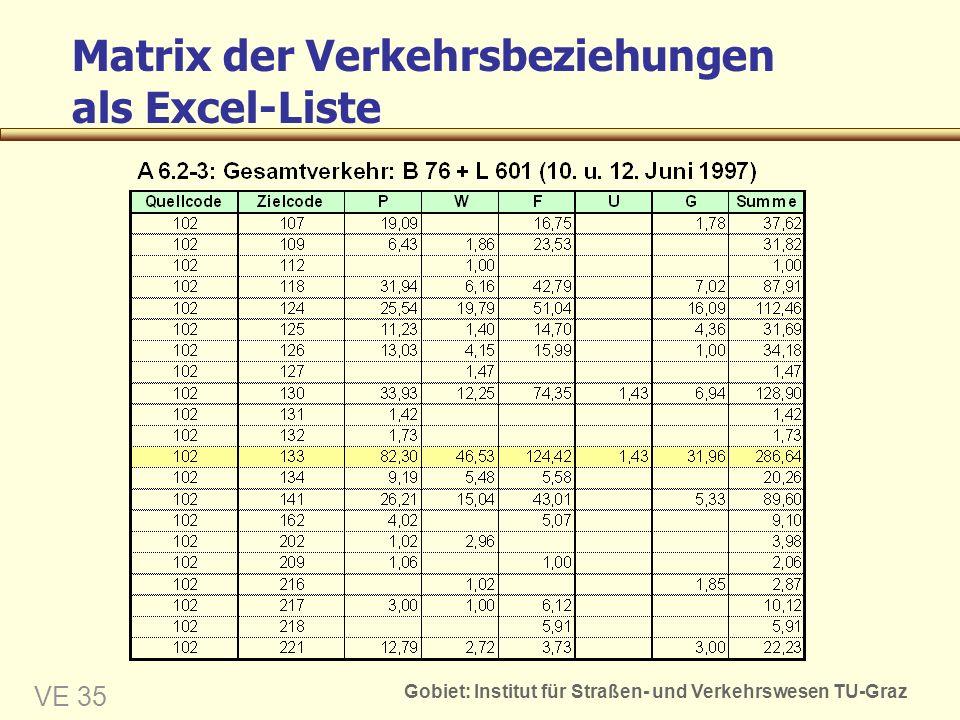 Gobiet: Institut für Straßen- und Verkehrswesen TU-Graz VE 35 Matrix der Verkehrsbeziehungen als Excel-Liste