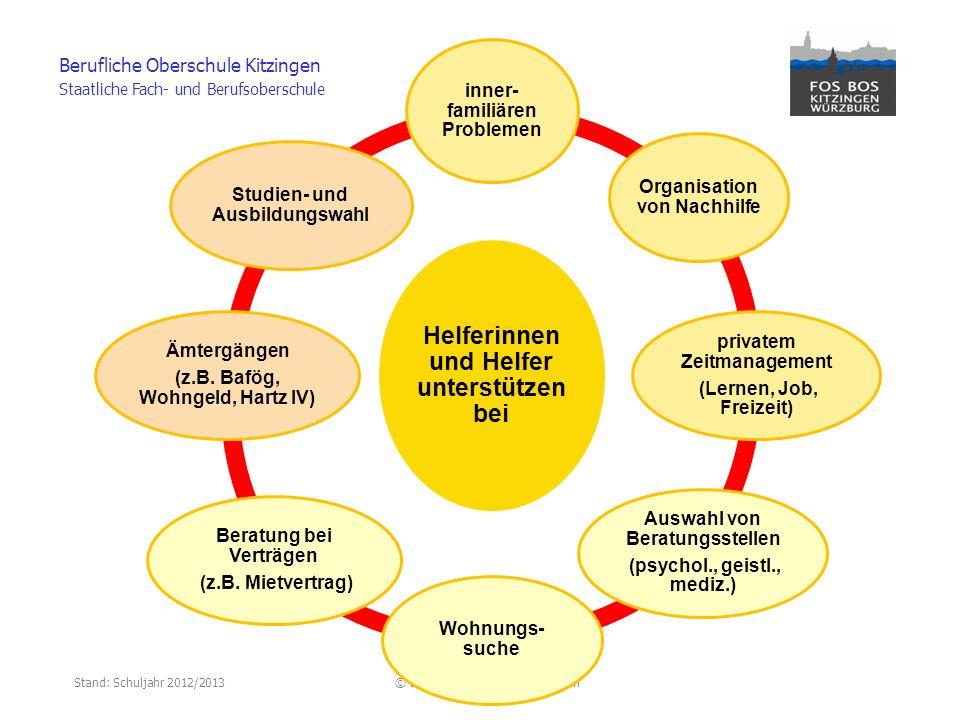 Stand: Schuljahr 2012/2013© Berufliche Oberschule Kitzingen Berufliche Oberschule Kitzingen Staatliche Fach- und Berufsoberschule Helferinnen und Helf