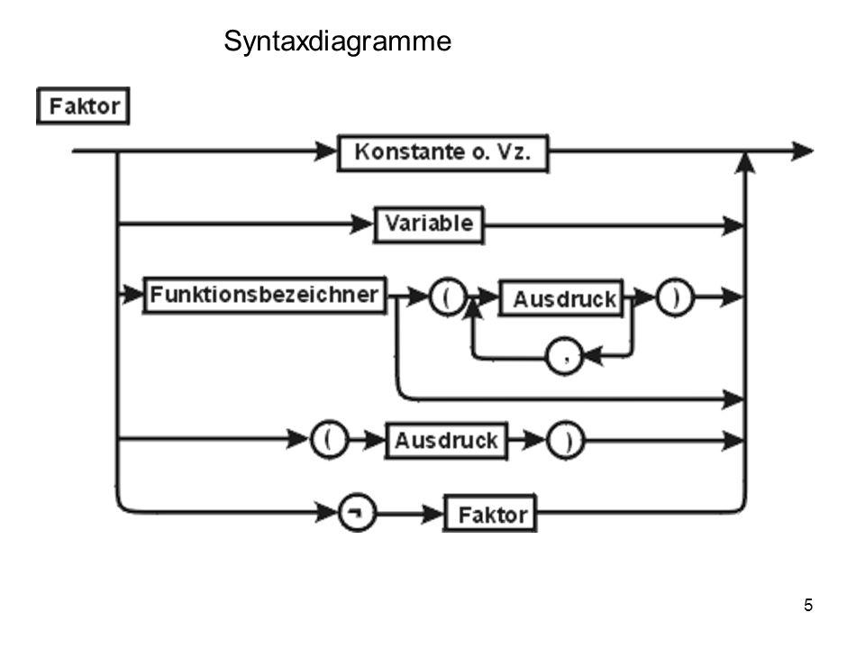 16 Explizite Definition von Abbildungen durch Arrays (Java): Schema: Sei m : I T, wobei I eine endliche Indexmenge, T der Typ der Werte (Bildmenge) sei.