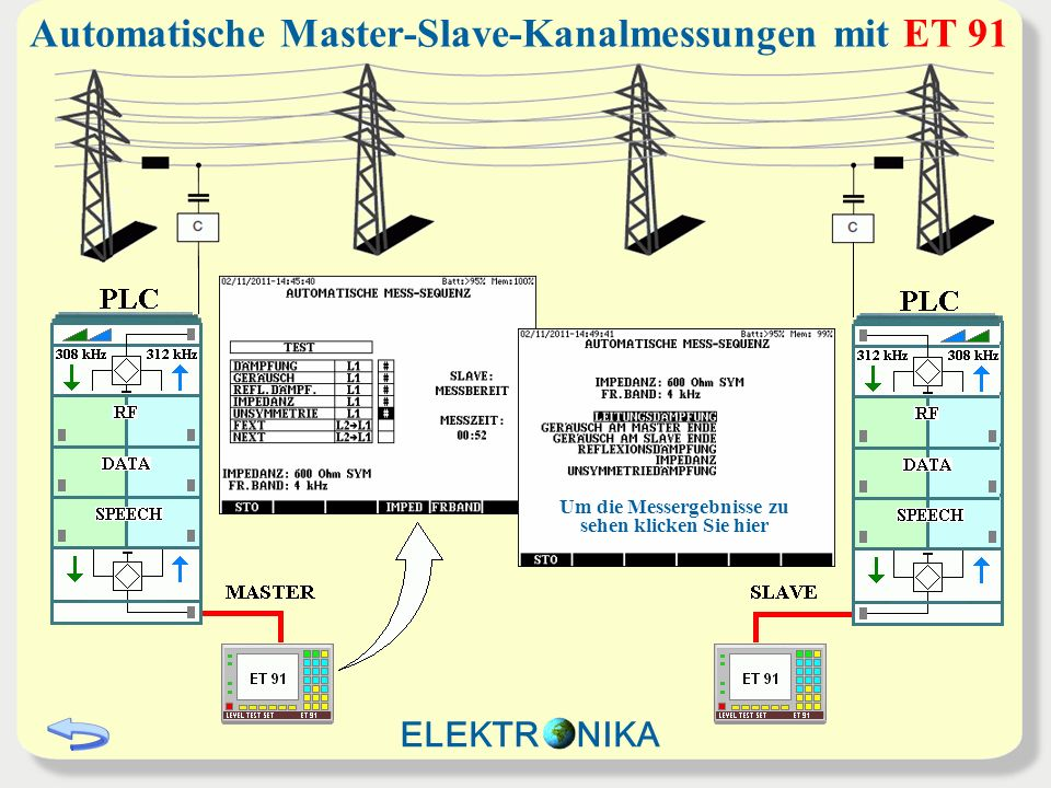 Automatische Master-Slave-Kanalmessungen mit ET 91 Um die Messergebnisse zu sehen klicken Sie hier ELEKTR NIKA