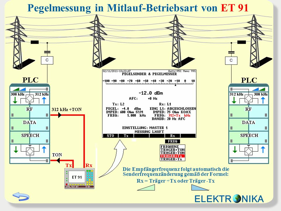 Pegelmessung in Mitlauf-Betriebsart von ET 91 Die Empfängerfrequenz folgt automatisch die Senderfrequenzänderung gemäß der Formel: Rx = Träger +Tx oder Träger -Tx ELEKTR NIKA