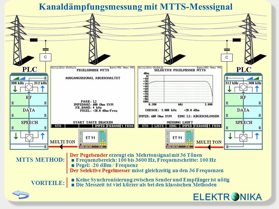 Kanaldämpfungsmessung mit MTTS-Messsignal MTTS METHOD: Der Pegelsender erzeugt ein Mehrtonsignal mit 36 Tönen Frequenzbereich: 100 bis 3600 Hz, Frequenzschritte: 100 Hz Pegel: -20 dBm / Frequenz Der Selektive Pegelmesser misst gleichzeitig an den 36 Frequenzen VORTEILE: Keine Synchronisierung zwischen Sender und Empfänger ist nötig Die Messzeit ist viel kürzer als bei den klassischen Methoden ELEKTR NIKA
