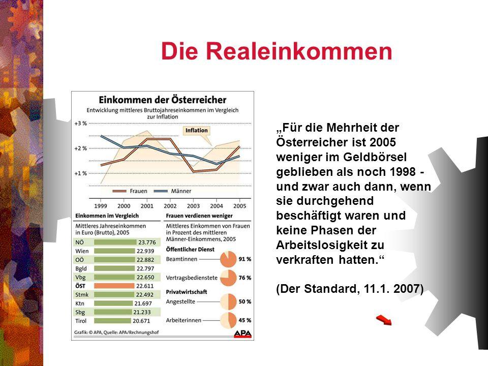 Für die Mehrheit der Österreicher ist 2005 weniger im Geldbörsel geblieben als noch 1998 - und zwar auch dann, wenn sie durchgehend beschäftigt waren