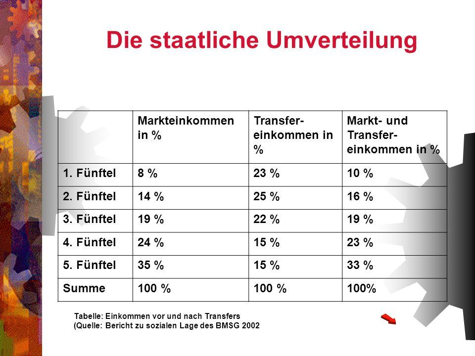 Markteinkommen in % Transfer- einkommen in % Markt- und Transfer- einkommen in % 1. Fünftel8 %23 %10 % 2. Fünftel14 %25 %16 % 3. Fünftel19 %22 %19 % 4