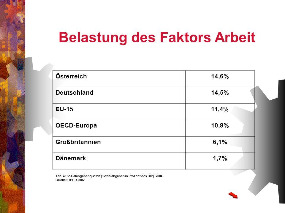 Österreich14,6% Deutschland14,5% EU-1511,4% OECD-Europa10,9% Großbritannien6,1% Dänemark1,7% Tab. 4: Sozialabgabenquoten (Sozialabgaben in Prozent des