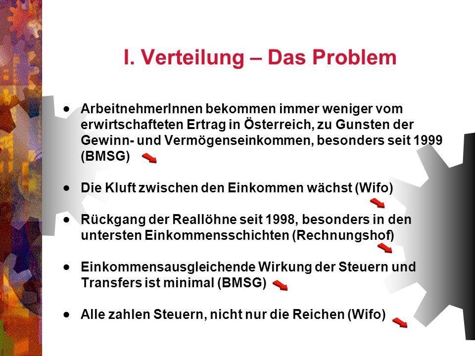 I. Verteilung – Das Problem ArbeitnehmerInnen bekommen immer weniger vom erwirtschafteten Ertrag in Österreich, zu Gunsten der Gewinn- und Vermögensei
