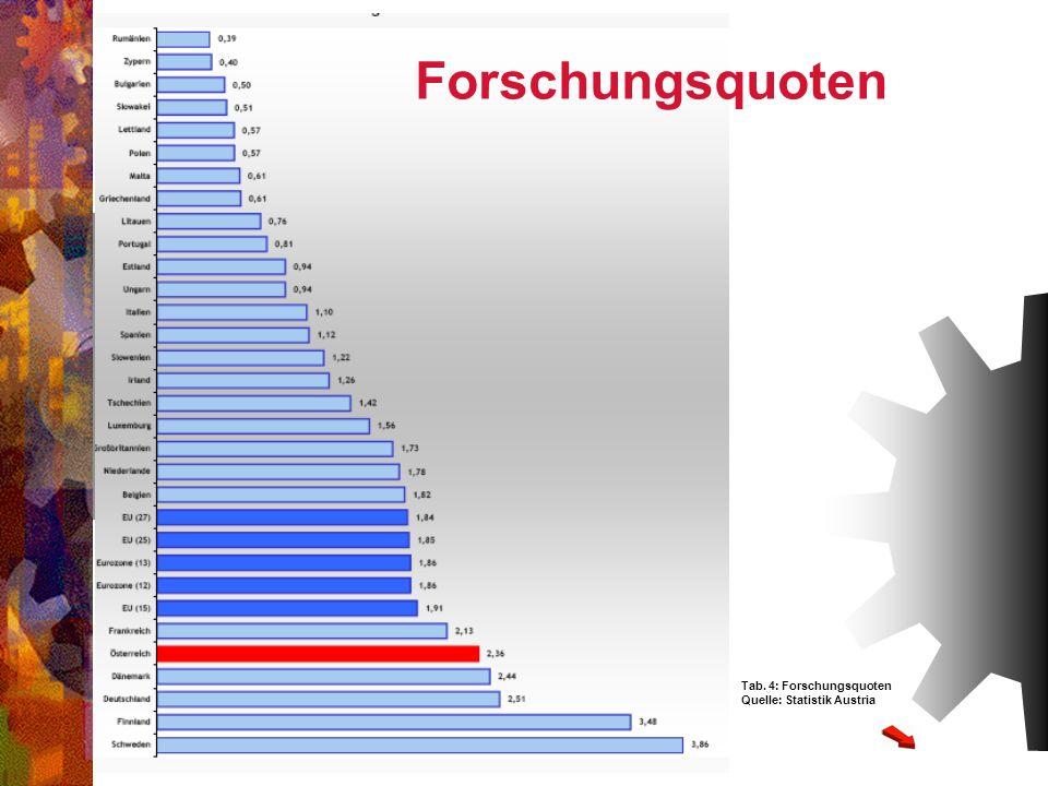 Forschungsquoten Tab. 4: Forschungsquoten Quelle: Statistik Austria