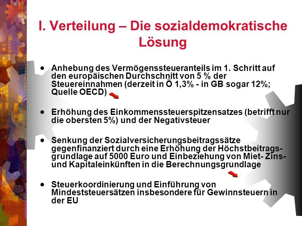 I. Verteilung – Die sozialdemokratische Lösung Anhebung des Vermögenssteueranteils im 1. Schritt auf den europäischen Durchschnitt von 5 % der Steuere