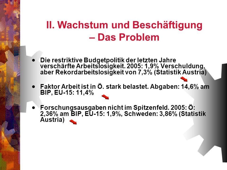 II. Wachstum und Beschäftigung – Das Problem Die restriktive Budgetpolitik der letzten Jahre verschärfte Arbeitslosigkeit. 2005: 1,9% Verschuldung, ab