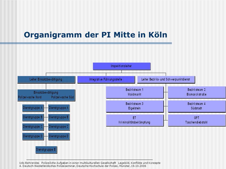 Organigramm der PI Mitte in Köln Udo Behrendes Polizeiliche Aufgaben in einer multikulturellen Gesellschaft Lagebild, Konflikte und Konzepte 4. Deutsc