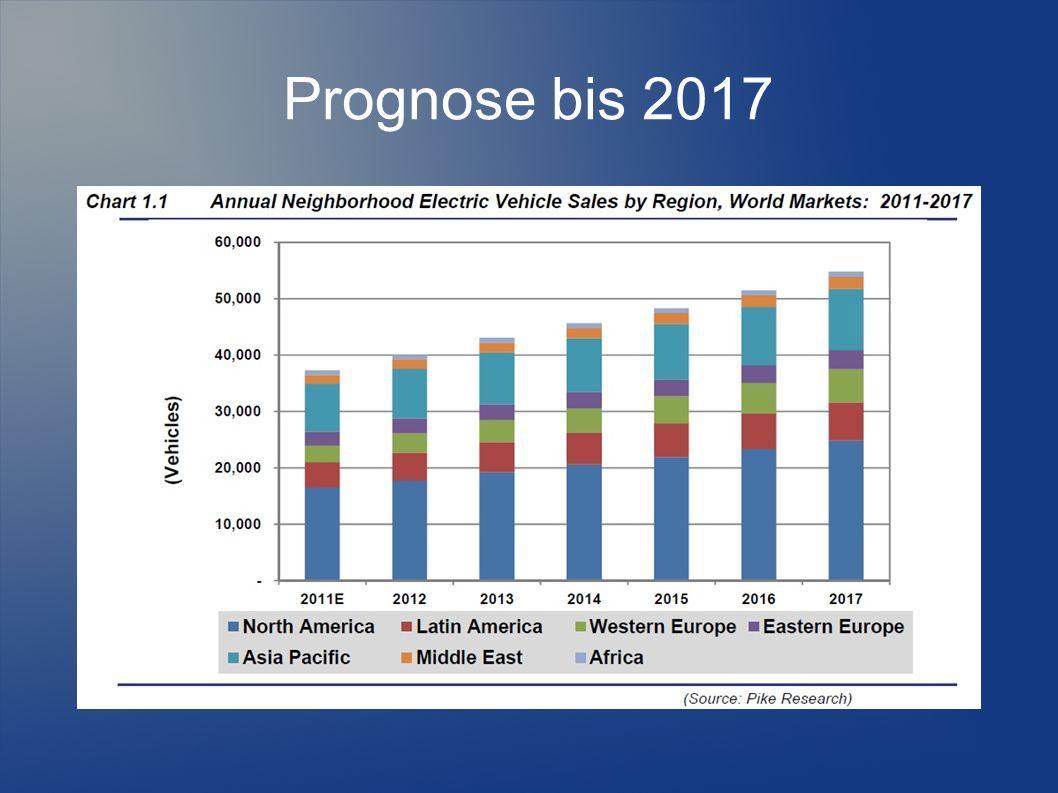 Prognose bis 2017