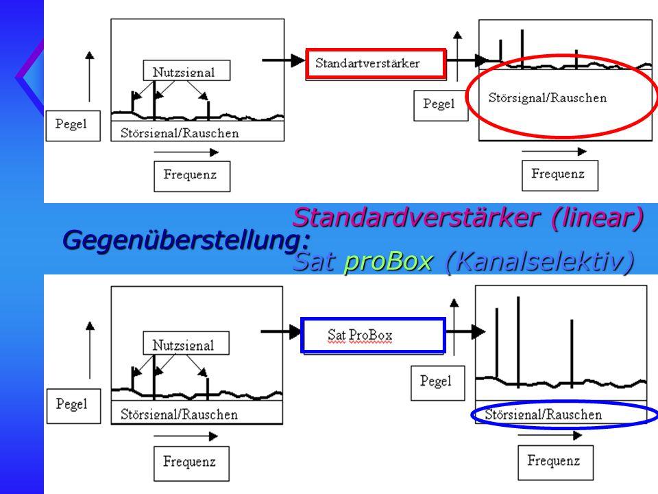 Gegenüberstellung: Standardverstärker (linear) Sat proBox (Kanalselektiv)