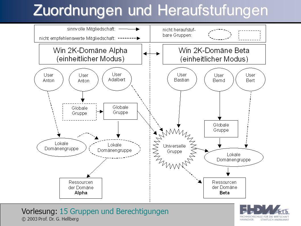 Vorlesung: 15 Gruppen und Berechtigungen © 2003 Prof. Dr. G. Hellberg Zuordnungen und Heraufstufungen
