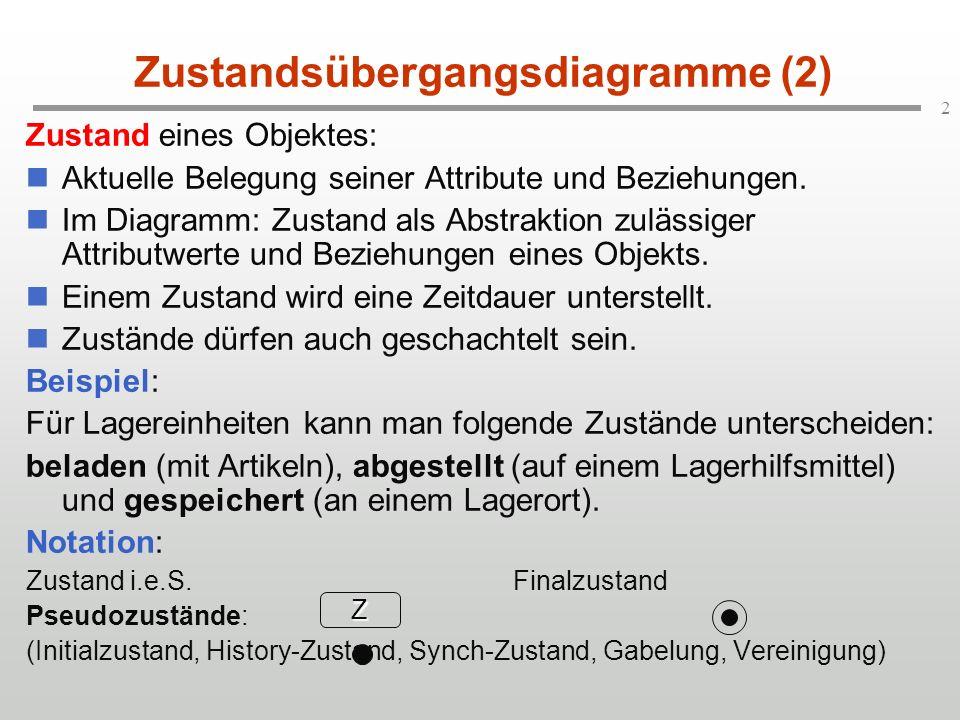 2 Zustandsübergangsdiagramme (2) Zustand eines Objektes: Aktuelle Belegung seiner Attribute und Beziehungen.