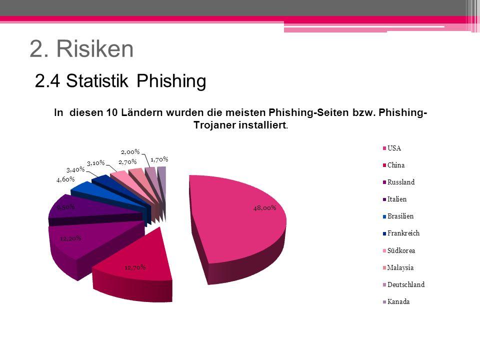 2. Risiken 2.4 Statistik Phishing