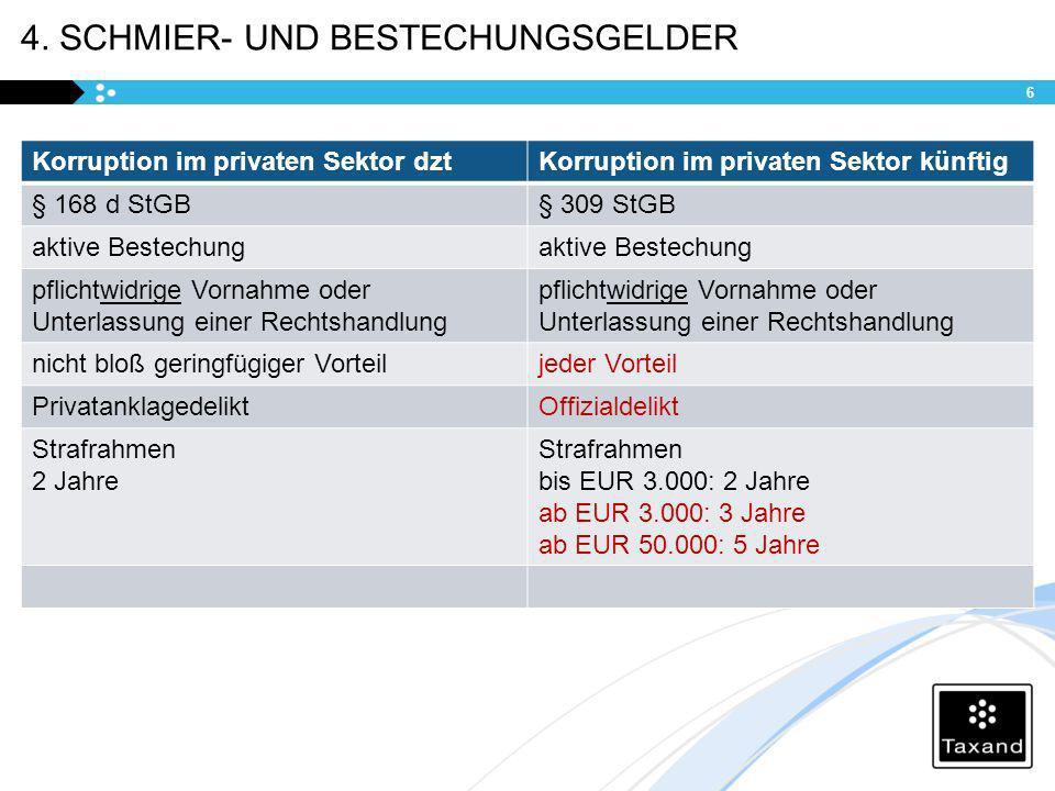 4. SCHMIER- UND BESTECHUNGSGELDER Korruption im privaten Sektor dztKorruption im privaten Sektor künftig § 168 d StGB§ 309 StGB aktive Bestechung pfli