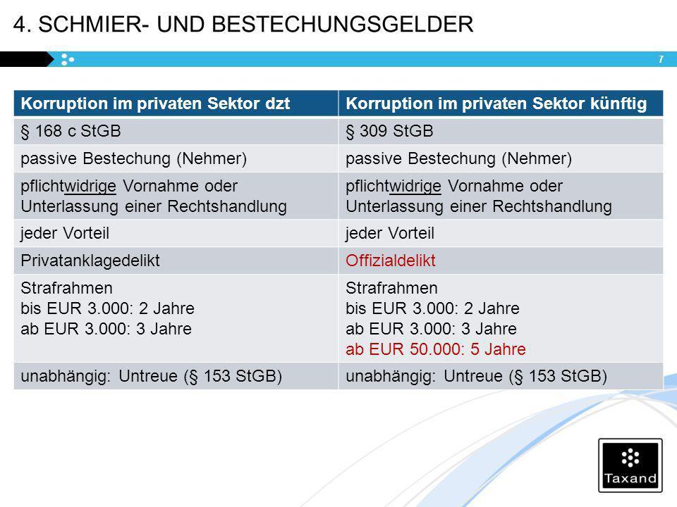 4. SCHMIER- UND BESTECHUNGSGELDER Korruption im privaten Sektor dztKorruption im privaten Sektor künftig § 168 c StGB§ 309 StGB passive Bestechung (Ne
