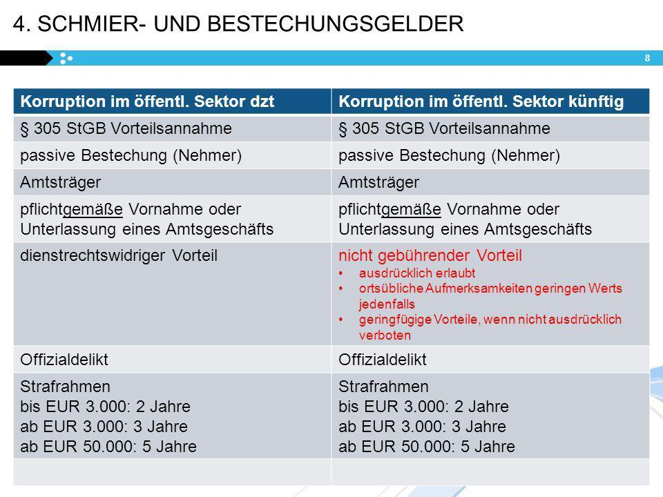 4. SCHMIER- UND BESTECHUNGSGELDER Korruption im öffentl. Sektor dztKorruption im öffentl. Sektor künftig § 305 StGB Vorteilsannahme passive Bestechung