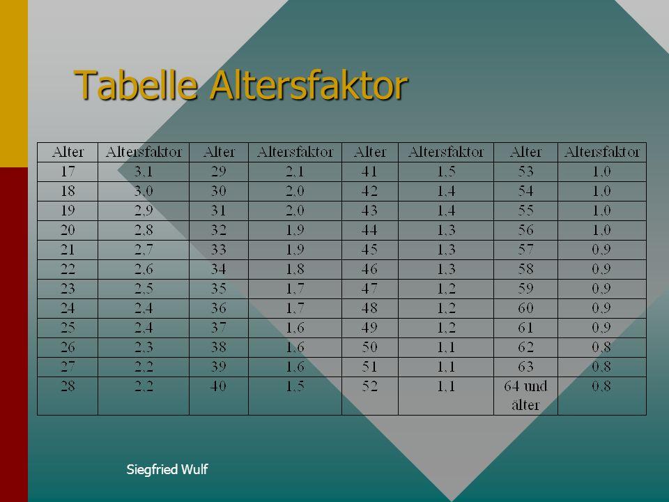 Siegfried Wulf Formel zur Berechnung der Versorgungspunkte Jahresentgelt * Altersfaktor * Leistungsartf. * 4 Vers.pkt. = 12 * 1000