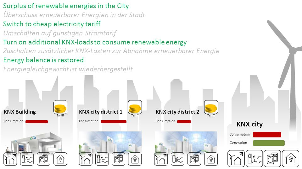 Surplus of renewable energies in the City Überschuss erneuerbarer Energien in der Stadt Switch to cheap electricity tariff Umschalten auf günstigen Stromtarif Turn on additional KNX-loads to consume renewable energy Zuschalten zusätzlicher KNX-Lasten zur Abnahme erneuerbarer Energie Energy balance is restored Energiegleichgewicht ist wiederhergestellt Tariff Consumption KNX city Consumption Generation Tariff KNX BuildingKNX city district 1KNX city district 2