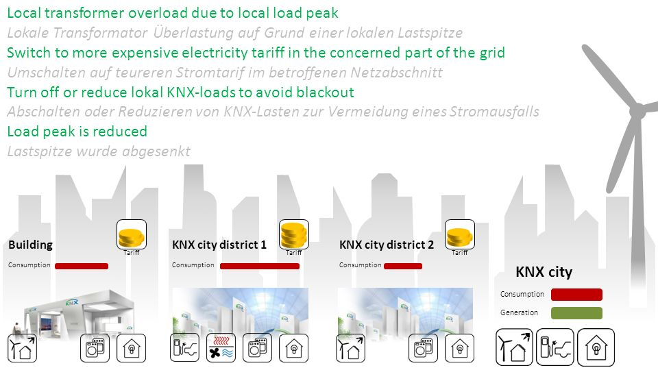 Local transformer overload due to local load peak Lokale Transformator Überlastung auf Grund einer lokalen Lastspitze Switch to more expensive electricity tariff in the concerned part of the grid Umschalten auf teureren Stromtarif im betroffenen Netzabschnitt Turn off or reduce lokal KNX-loads to avoid blackout Abschalten oder Reduzieren von KNX-Lasten zur Vermeidung eines Stromausfalls Load peak is reduced Lastspitze wurde abgesenkt Consumption Tariff Consumption Tariff Consumption KNX city Consumption Generation BuildingKNX city district 1KNX city district 2