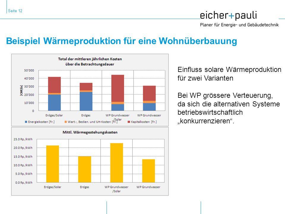 Seite 12 Beispiel Wärmeproduktion für eine Wohnüberbauung Einfluss solare Wärmeproduktion für zwei Varianten Bei WP grössere Verteuerung, da sich die alternativen Systeme betriebswirtschaftlich konkurrenzieren.