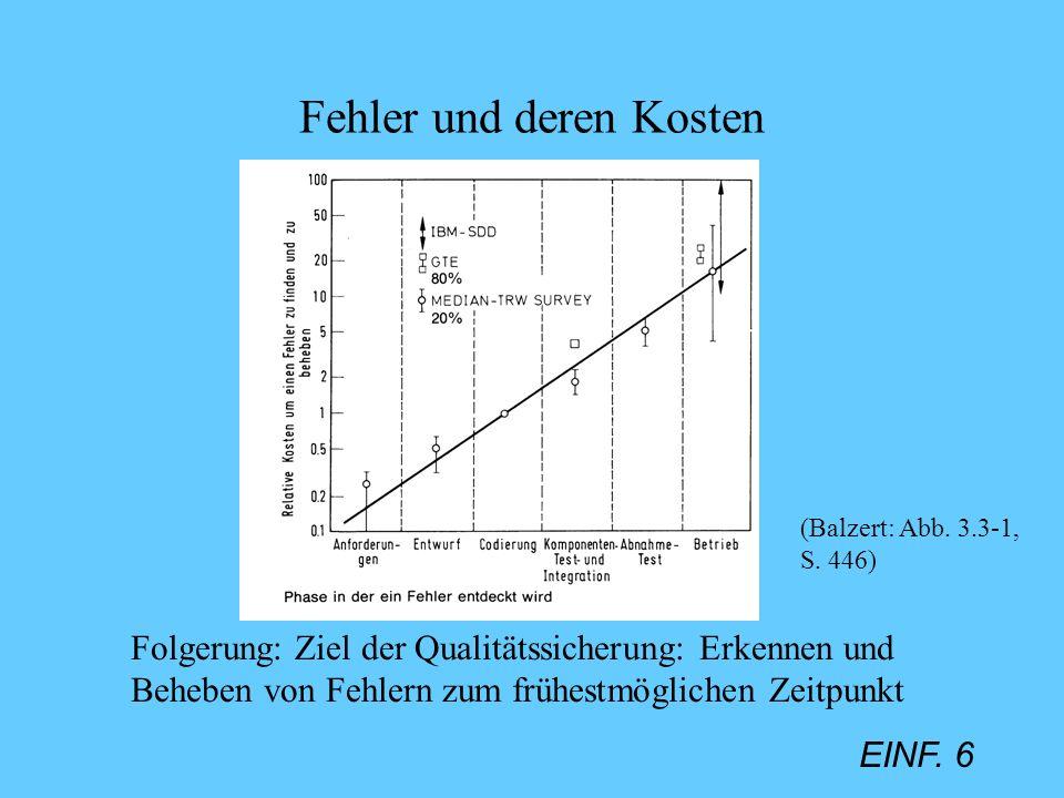 EINF. 6 Fehler und deren Kosten Folgerung: Ziel der Qualitätssicherung: Erkennen und Beheben von Fehlern zum frühestmöglichen Zeitpunkt (Balzert: Abb.